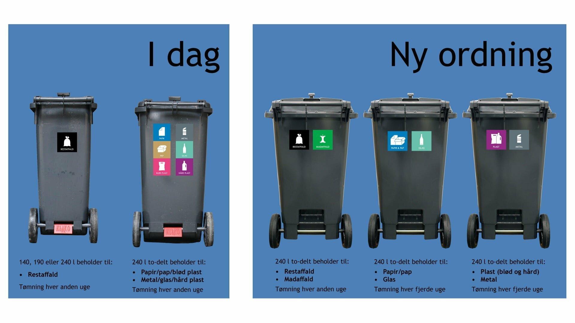 Her er standardløsningen for de nye affaldsbeholdere.