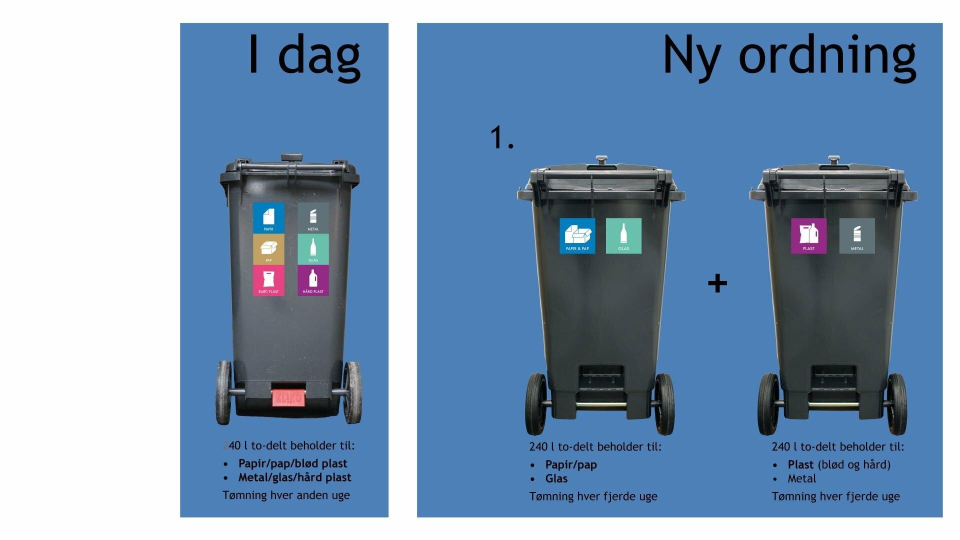 Her er standardløsningen til genbrugsbeholderne i den nye affaldsordning - 2 x todelte beholdere på hve 240 Liter.